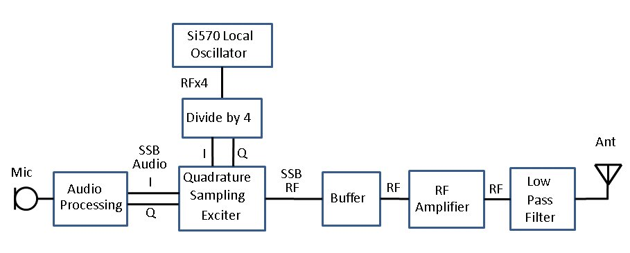 blockdiagram ppllinssbtransmitter jpgblock diagram   aa zz si  in ssb transmitter  jpg format